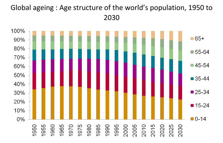 Age Structure of Worlds Population