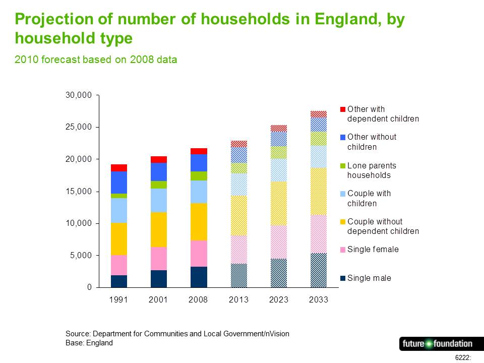 Projection of number of households in England, by household type
