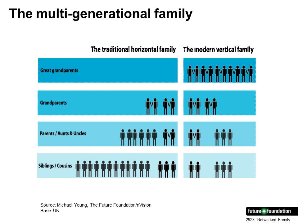 The multi-generational family
