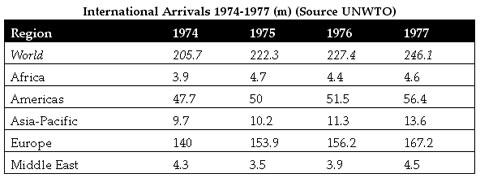 International Arrivals 1974-77