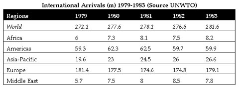 International Arrivals 1979-83